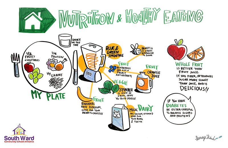 """ImageThink graphic recording, live illustration done for South Ward Community conference. """"Nutrition & Healthy Eating"""". Communication drawings of food on my plate, apples, beans, eggs, chicken, grains, a knife, blender bananas, veggies, fruit, honey bees, orange juice, milk."""