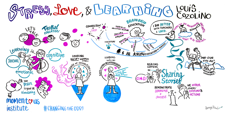 """ImageThink graphic recording, live illustration done for Momentous Institute Changing the Odds conference. """"Stress, Love, & Learning"""" talk by Louis Cozolino. Communication drawings of people, brainstorming, love, sharing stories. Drawings of Men & Women, robots, technology."""