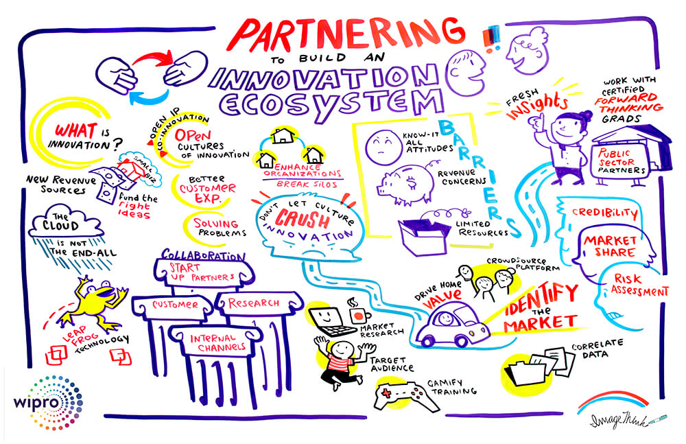 visual notes, graphic recording, imagethink